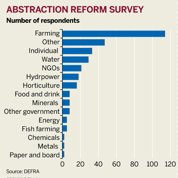 Figure: Number of respondents to abstraction reform survey