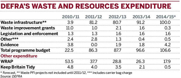 Table: DEFRA's waste and resources expenditure