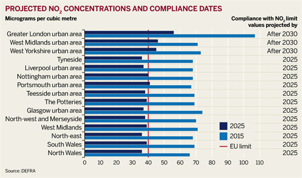 Figure: Projected NO2 concentrations and compliance dates