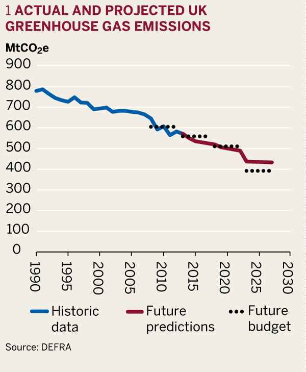 Figure 1: Actual and projected UK greenhouse gas emissions