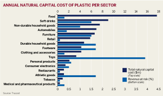 Figure: Annual natural capital cost of plastic per sector