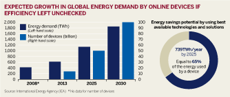 Figure: Expected growth in global energy demand by online devices if efficiency left unchecked