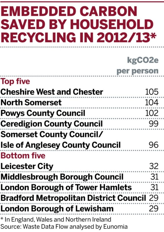 Embedded carbon saved through household recycling in 2012/13