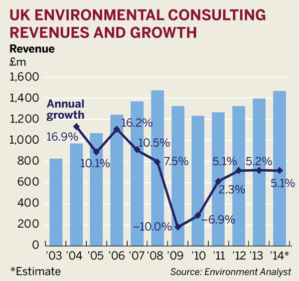 Figure: UK environmental consulting revenues and growth