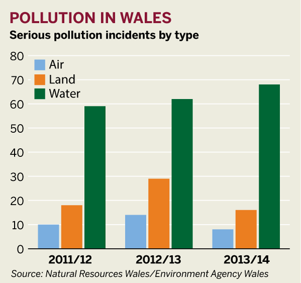 Figure: Pollution in Wales