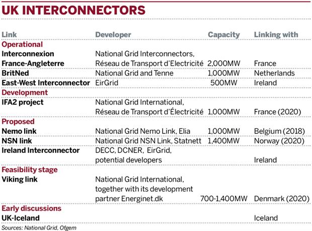 Table: UK interconnectors