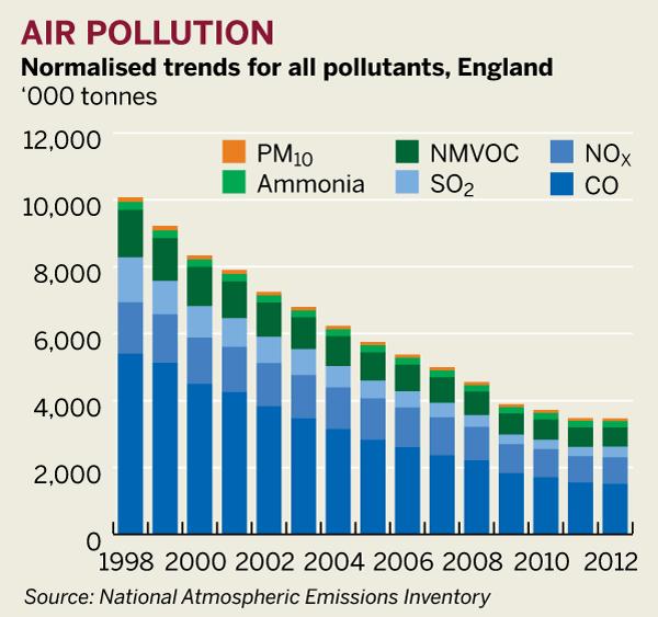 Figure: Air pollution