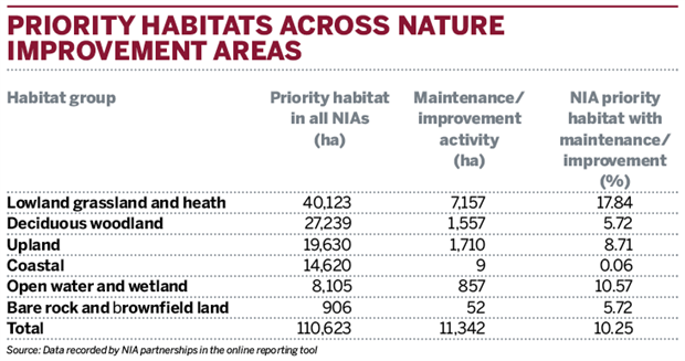 Table: Priority habitats across natural improvement areas