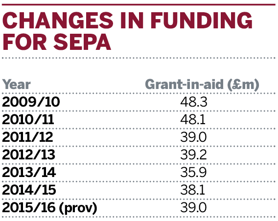Table: Changes in funding for SEPA