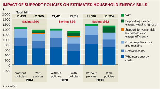 Figure: Impact of support policies on estimated household energy bills