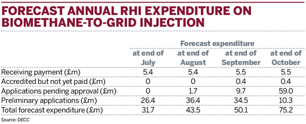 Table: Forecast annual RHI expenditure on biomethane-to-grid injection