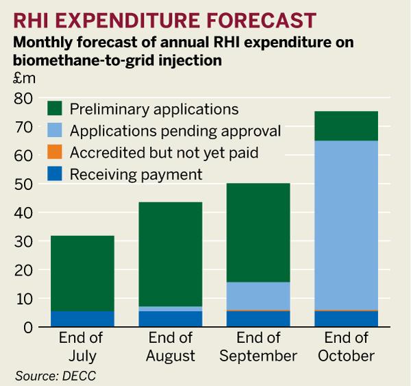 RHI expenditure forecast