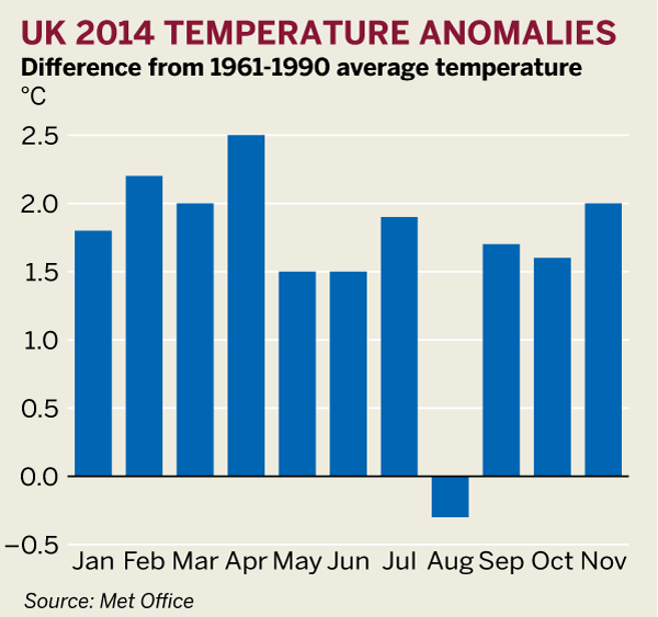 Figure: UK 2014 temperature anomolies