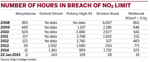 Table: Number of hours in breach of NO2 limit