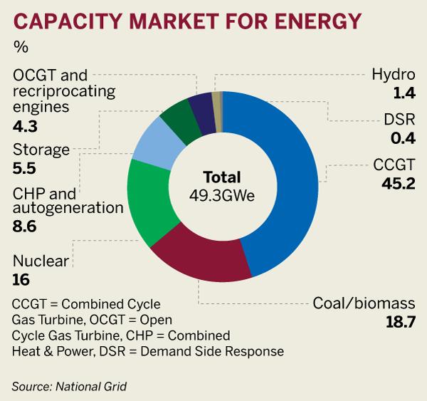 Figure: Capacity market for energy