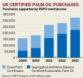 Figure: UK certified palm oil purchases