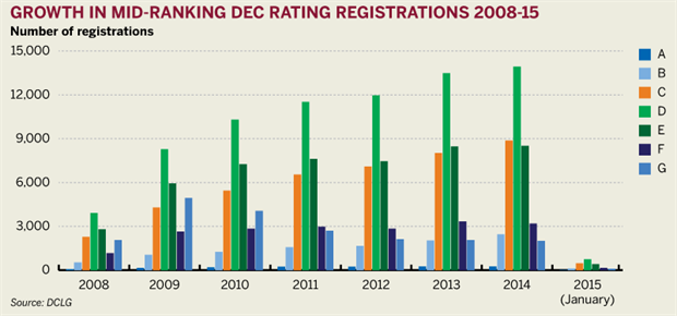 Figure: Growth in mid-ranking DEC rating registrations