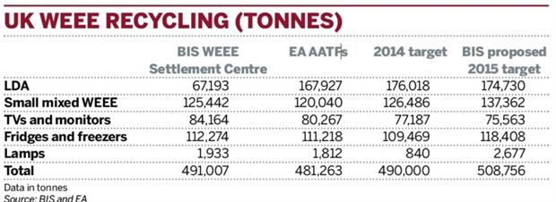 Table: WEEE recycling rates