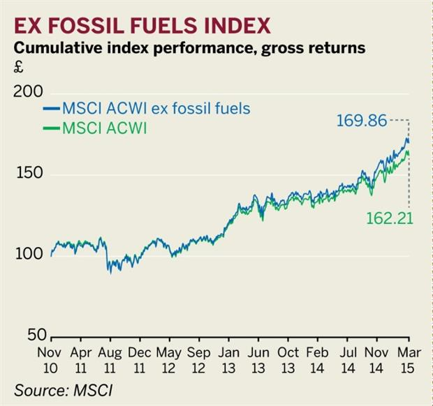 The MSCI ACWI and MSCI ACWI ex Fossil Fuels Indexes