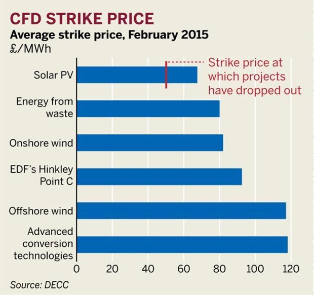 Figure: CFD strike price