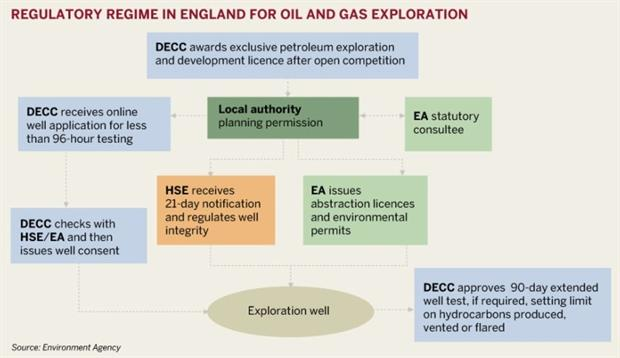 Figure: Regulatory regime in England for oil and gas exploration