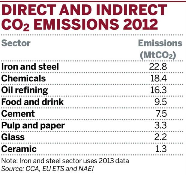 Table: Direct and indirect CO2 emissions 2012