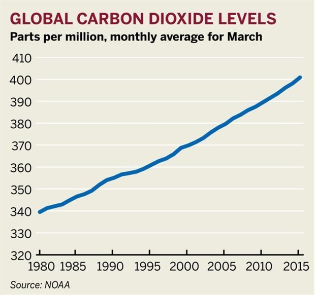 Figure: Global carbon dioxide levels