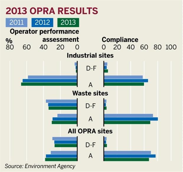 Figure: 2013 OPRA results