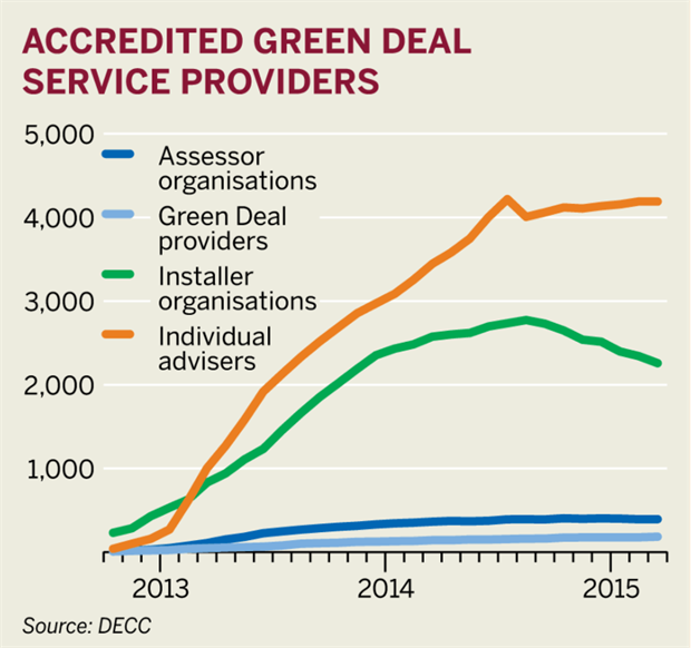 Figure: Accredited Green Deal service providers