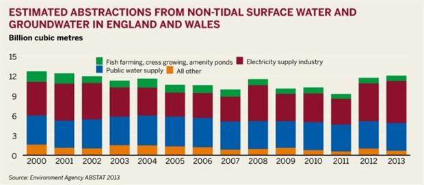 Figure: Estimated abstractions from non-tidal surface water and groundwater in England and Wales