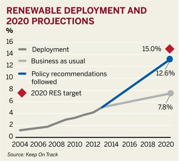 Renewable Deployment and 2020 Projections (Source: Keep On Track)