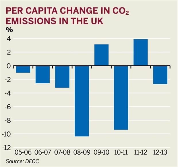 UK per capita emissions 2012/13 (source: DECC)