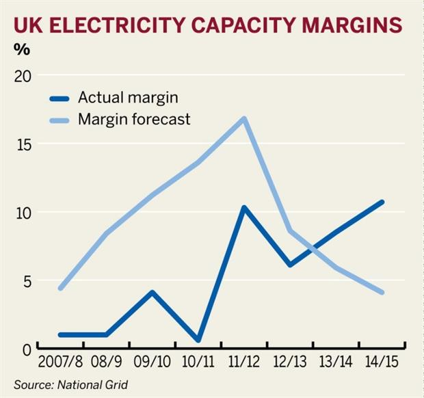Figure: UK electricity capacity margins