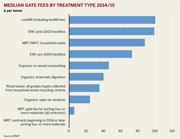 Figure: Median gate fees by treatment type 2014/15