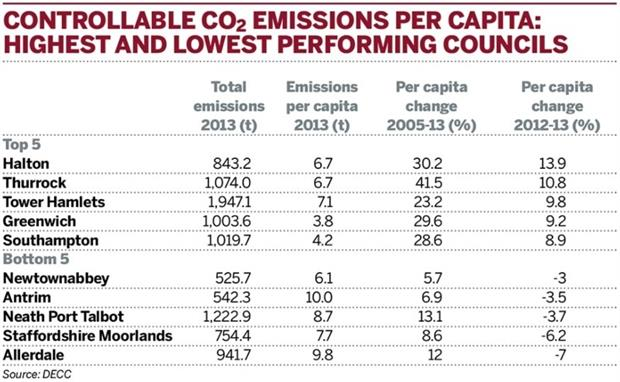Table: Controllable CO2 emissions per capita: highest and lowest performing councils