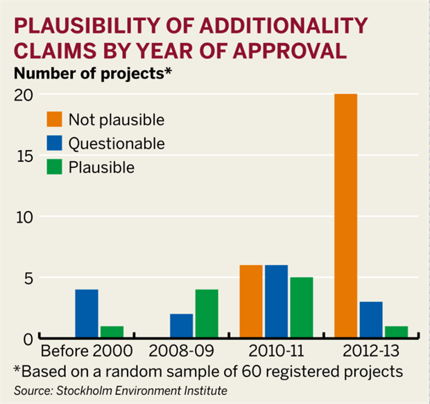 Figure: Plausibility of additionality claims