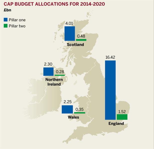 Figure: CAP budget allocations for 2014-2020