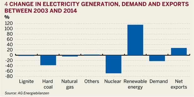 Figure 4: Change in electricity generation, demand and exports between 2003 and 2014