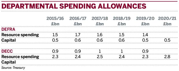 Table: Departmental spending allowances