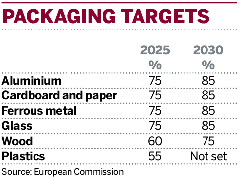 Table: Packaging targets