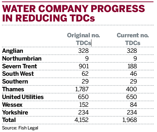 Table: Water company progress in reducing TDCs