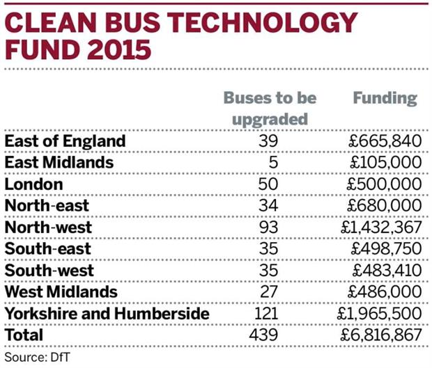 Clean Bus Technology Fund 2015