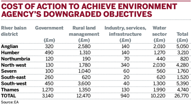Table: Cost of action to achieve Environment Agency's downgraded objectives