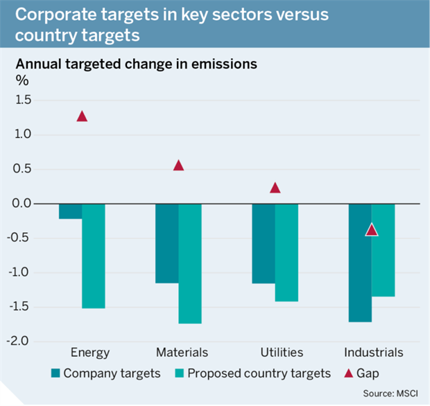 Figure: Corporate targets in key sectors versus country targets
