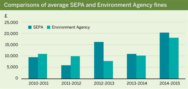 Figure: Comparison of average SEPA and Environment Agency fines