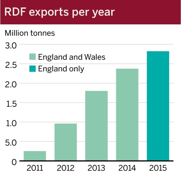 RDF exports have risen inexorably each year. Source: The Environment Agency