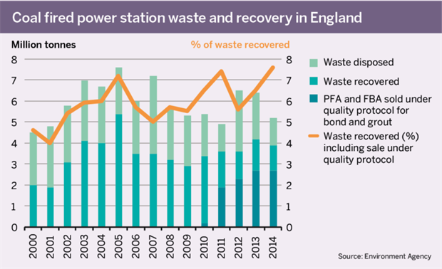 Figure: Coal fired power station waste and recovery in England