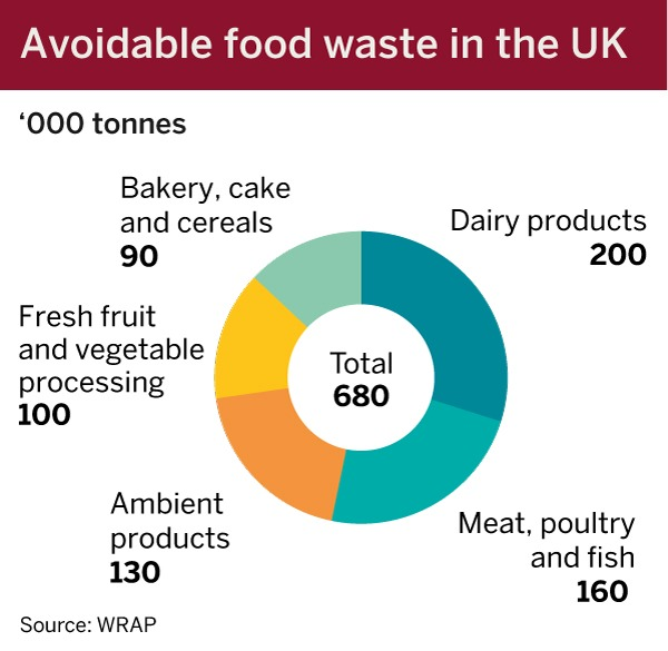 Businesses could save £300m a year by preventing food waste