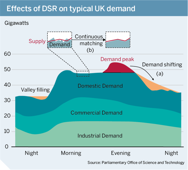 Figure: Effects of DSR on typical UK demand