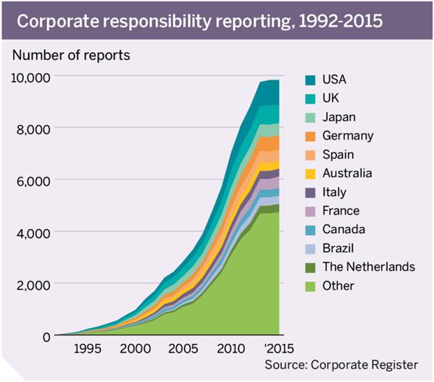 Corporate responsibility reporting, 1992-2015